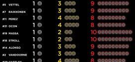 Jogos de pneus selecionados por piloto para o Grande Prêmio do Brasil